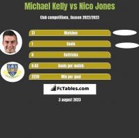 Michael Kelly vs Nico Jones h2h player stats