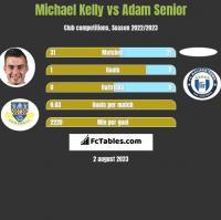 Michael Kelly vs Adam Senior h2h player stats