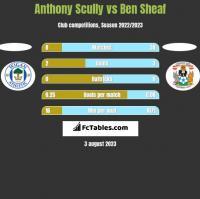 Anthony Scully vs Ben Sheaf h2h player stats