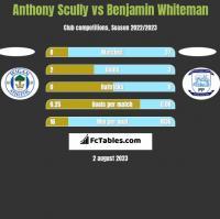 Anthony Scully vs Benjamin Whiteman h2h player stats