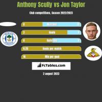 Anthony Scully vs Jon Taylor h2h player stats