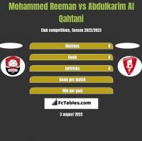 Mohammed Reeman vs Abdulkarim Al Qahtani h2h player stats