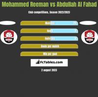 Mohammed Reeman vs Abdullah Al Fahad h2h player stats