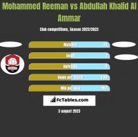 Mohammed Reeman vs Abdullah Khalid Al Ammar h2h player stats