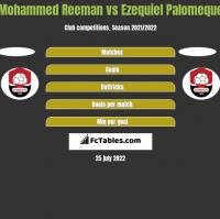 Mohammed Reeman vs Ezequiel Palomeque h2h player stats