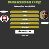 Mohammed Reeman vs Gege h2h player stats