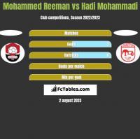 Mohammed Reeman vs Hadi Mohammadi h2h player stats