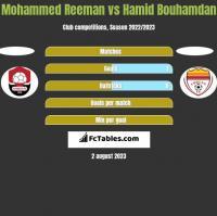 Mohammed Reeman vs Hamid Bouhamdan h2h player stats