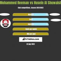 Mohammed Reeman vs Husein Al Shuwaish h2h player stats