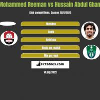 Mohammed Reeman vs Hussain Abdul Ghani h2h player stats