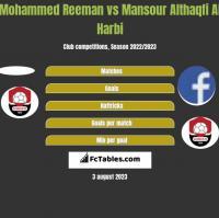 Mohammed Reeman vs Mansour Althaqfi Al Harbi h2h player stats