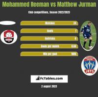 Mohammed Reeman vs Matthew Jurman h2h player stats