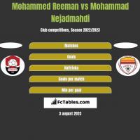 Mohammed Reeman vs Mohammad Nejadmahdi h2h player stats
