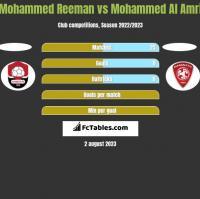 Mohammed Reeman vs Mohammed Al Amri h2h player stats