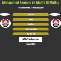 Mohammed Reeman vs Muteb Al Mutlaq h2h player stats