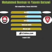 Mohammed Reeman vs Yaseen Barnawi h2h player stats