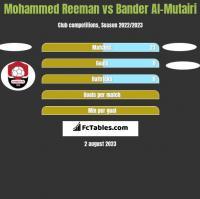 Mohammed Reeman vs Bander Al-Mutairi h2h player stats