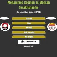 Mohammed Reeman vs Mehran Derakhshanfar h2h player stats