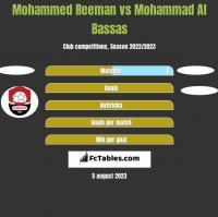 Mohammed Reeman vs Mohammad Al Bassas h2h player stats