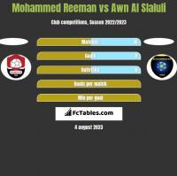 Mohammed Reeman vs Awn Al Slaluli h2h player stats