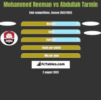 Mohammed Reeman vs Abdullah Tarmin h2h player stats