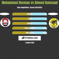 Mohammed Reeman vs Ahmed Bamsaud h2h player stats