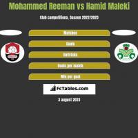 Mohammed Reeman vs Hamid Maleki h2h player stats
