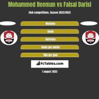 Mohammed Reeman vs Faisal Darisi h2h player stats