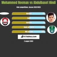 Mohammed Reeman vs Abdulbaset Hindi h2h player stats