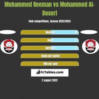 Mohammed Reeman vs Mohammed Al-Doseri h2h player stats