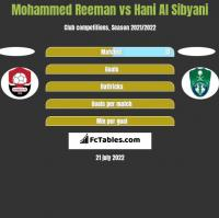 Mohammed Reeman vs Hani Al Sibyani h2h player stats