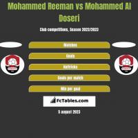 Mohammed Reeman vs Mohammed Al Doseri h2h player stats