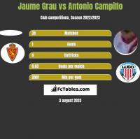 Jaume Grau vs Antonio Campillo h2h player stats