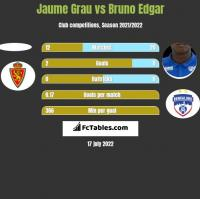 Jaume Grau vs Bruno Edgar h2h player stats