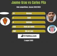 Jaume Grau vs Carlos Pita h2h player stats