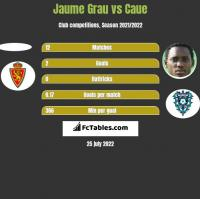Jaume Grau vs Caue h2h player stats