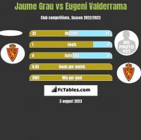 Jaume Grau vs Eugeni Valderrama h2h player stats