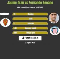 Jaume Grau vs Fernando Seoane h2h player stats