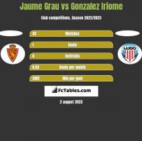 Jaume Grau vs Gonzalez Iriome h2h player stats