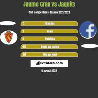 Jaume Grau vs Jaquite h2h player stats