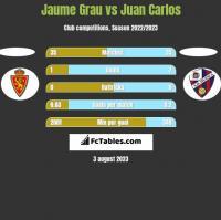 Jaume Grau vs Juan Carlos h2h player stats
