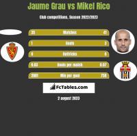 Jaume Grau vs Mikel Rico h2h player stats