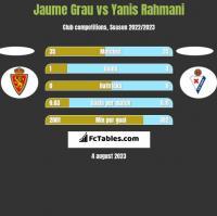 Jaume Grau vs Yanis Rahmani h2h player stats