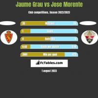 Jaume Grau vs Jose Morente h2h player stats