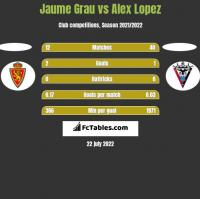 Jaume Grau vs Alex Lopez h2h player stats