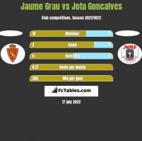 Jaume Grau vs Jota Goncalves h2h player stats