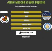 Jamie Mascoll vs Alex Baptiste h2h player stats