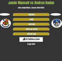 Jamie Mascoll vs Andrea Badan h2h player stats
