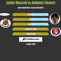 Jamie Mascoll vs Anthony Stewart h2h player stats