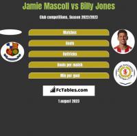 Jamie Mascoll vs Billy Jones h2h player stats